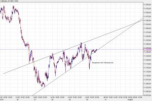 DAX Chart 310715